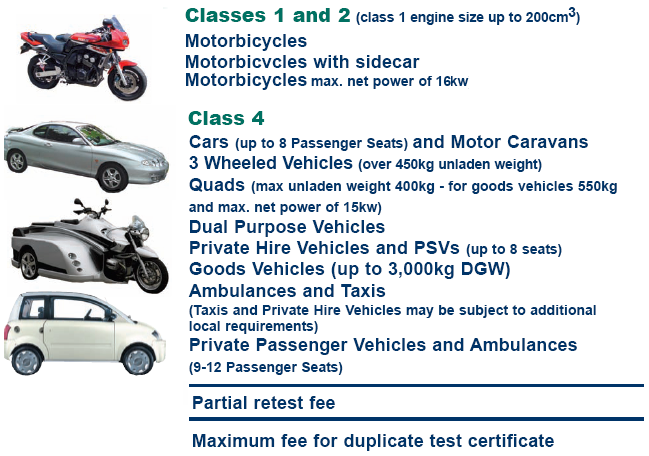 Classes undertaken by Wembley Motors